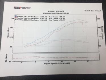Stock 2017 GSXR 1000 Dyno Numbers - BMW S1000RR Forums: BMW